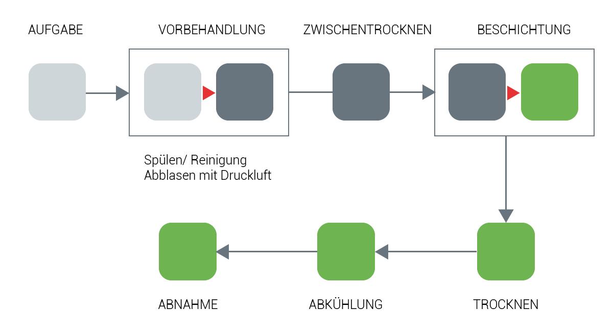 Ein Schaubild zeigt den Ablauf der Pulverlackierung